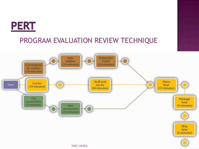 cifp program review and evaluation